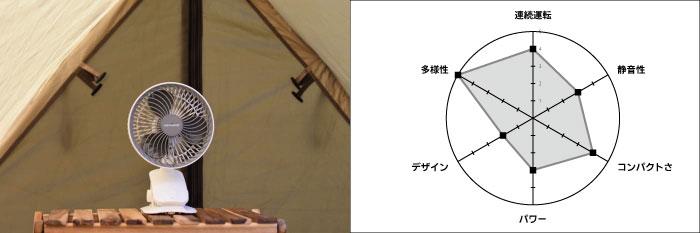 キャンプで人気のコードレス扇風機を比較