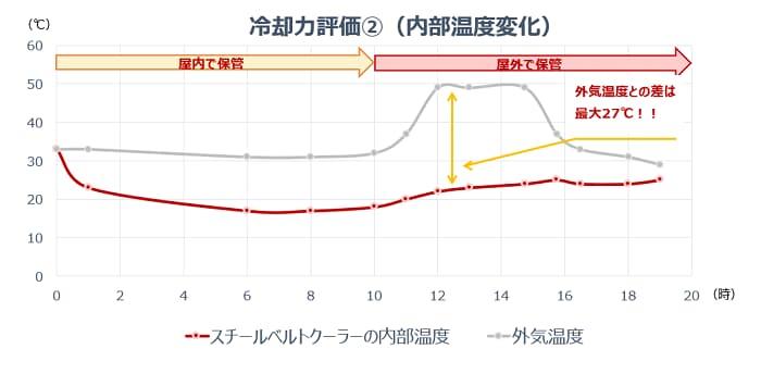 コールマン「スチールベルトクーラー」の保冷力の検証グラフ