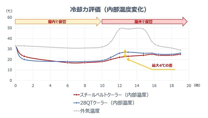 コールマン「スチールベルトクーラー」と他製品の保冷力を比較
