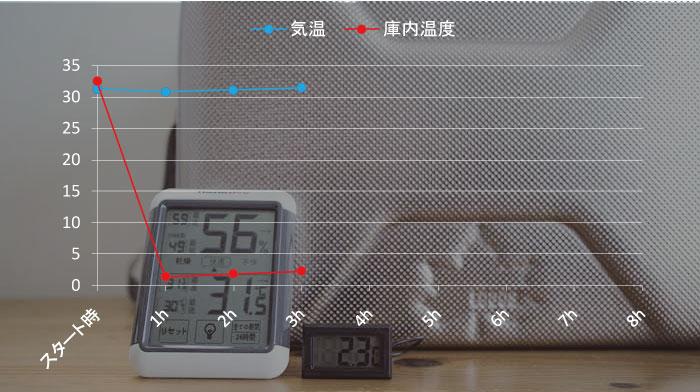 ハイパー氷点下クーラーの保冷力検証