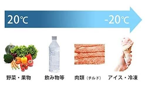 ポータブル冷蔵庫の選び方
