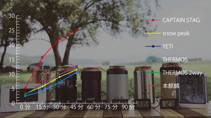 2021年人気の缶クーラー5種の保冷力を比較