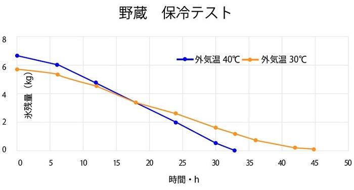 テンマクデザインのソフトクーラー「野蔵」NOGURAの保冷力