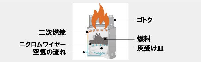 ソロストーブ二次燃焼の仕組み